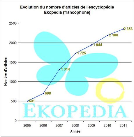 Article Ekopedia FR 2005-11.jpg
